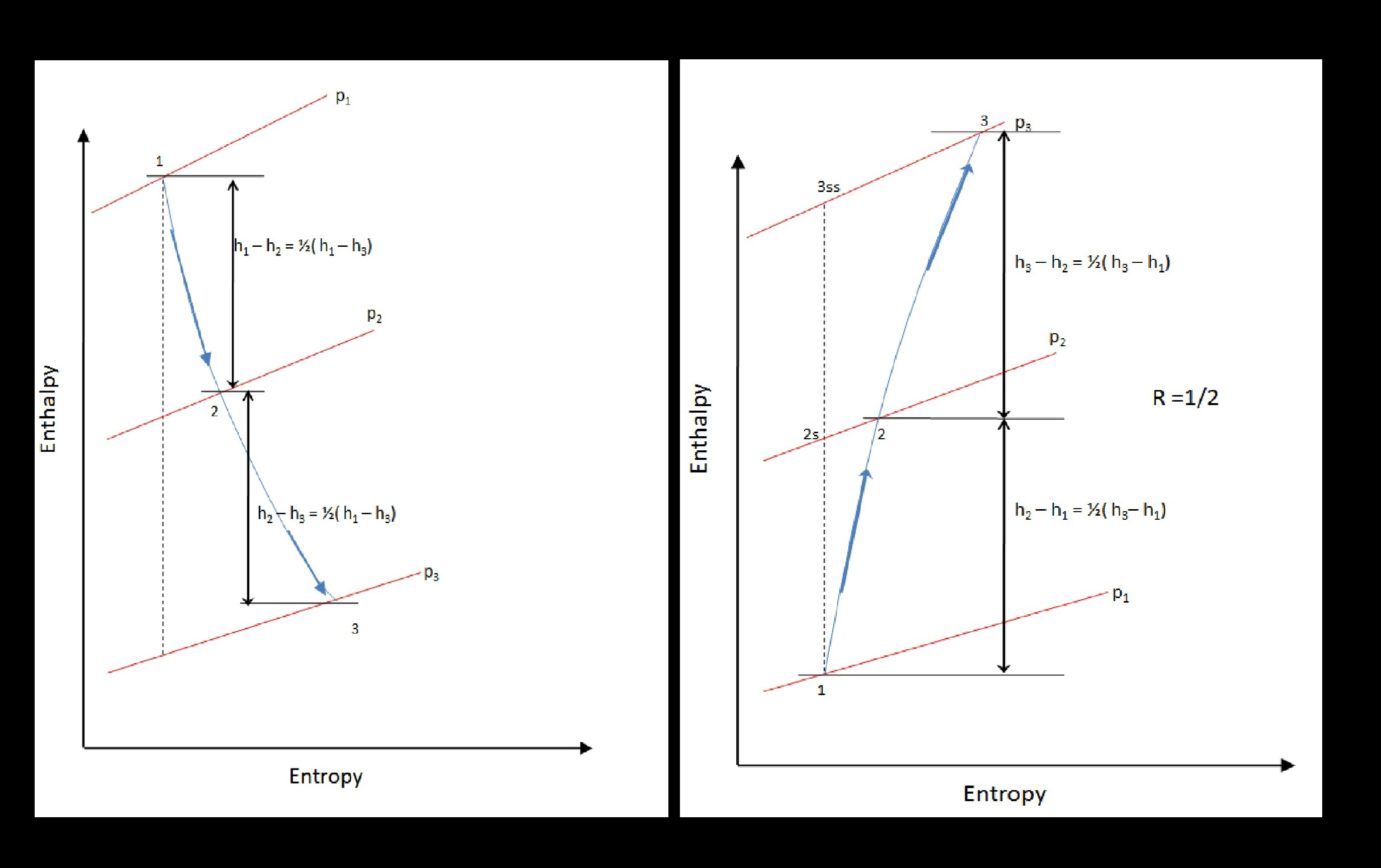 Filestage enthalpy diagram for degree of reaction 12 in a filestage enthalpy diagram for degree of reaction 12 in a turbine pooptronica Choice Image