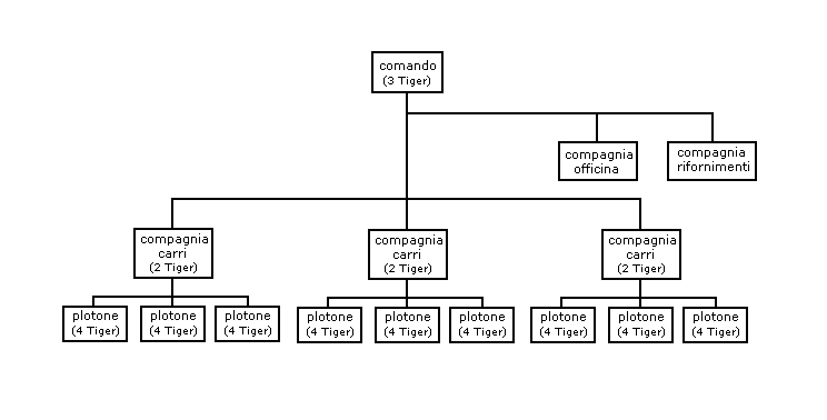 Tiger-bataillon-structure.PNG