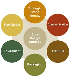 Objetivos de la identidad de marca, propósitos, metas, que se busca, para que sirve