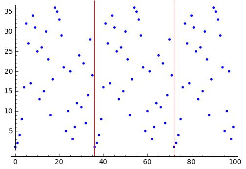 График функции f(x) = 2x mod 37. Красной линией разделяются подгруппы с максимальным периодом 37