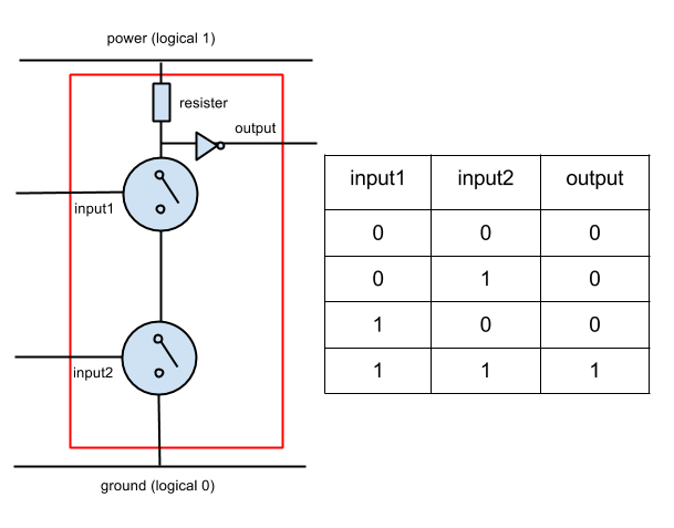An AND gate built using two transistors and a NOT gate.