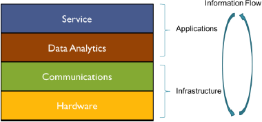 Figure 1: Simplified IoT And Smart Cities Architecture