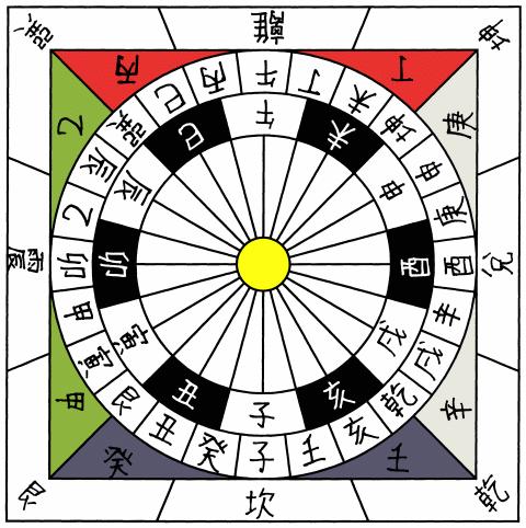 China 24 cardinal directions