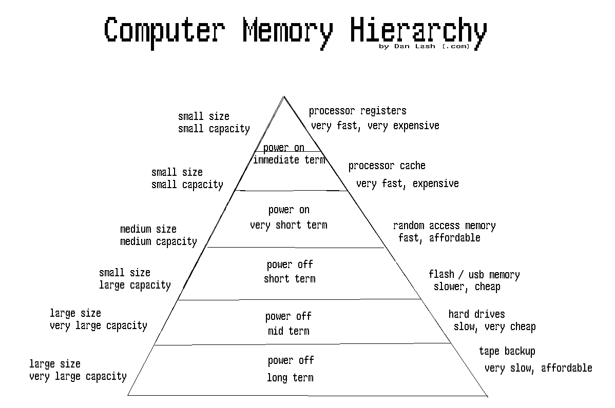 computer memory hierarchy A memory hierarchy has several levels: the uppermost level is the closest to the cpu and it is the fastest (to match the processor's speed) and the smallest as we go downwards to the bottom of the hierarchy, each level.