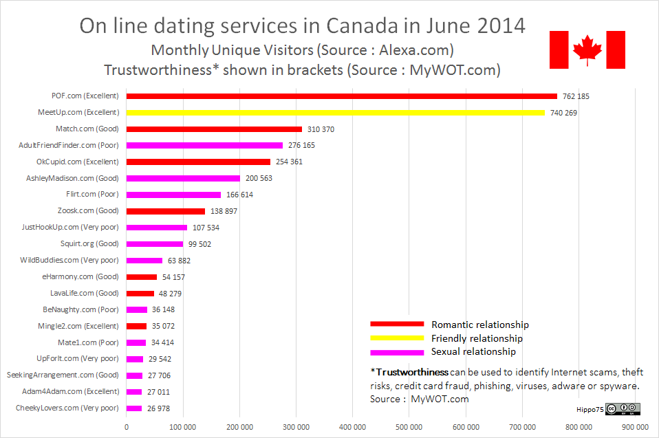 On line dating services in Canada in June 2014Monthly Unique Visitors (Source : Alexa.com)Trustworthiness* shown in brackets (Source : MyWOT.com)