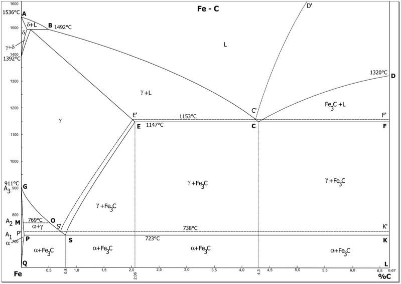 Soubor:Diagramm phasen.jpg