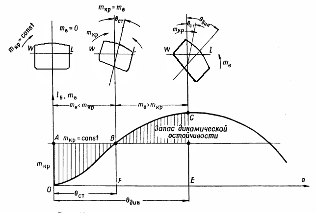 File:DynamicStabilityShip.PNG