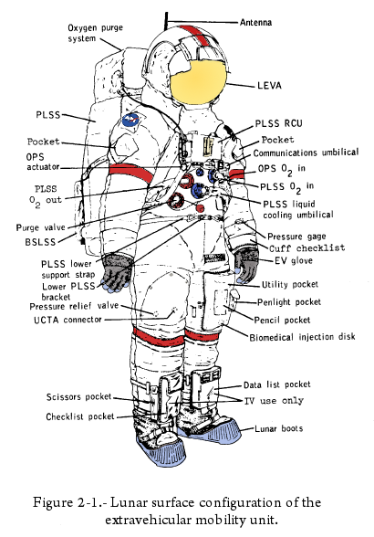 astronauts space suit labeled - photo #10