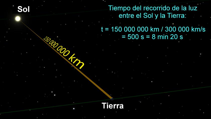 Velocidad de la luz wikipedia la enciclopedia libre for Cuanto vale el alta de la luz