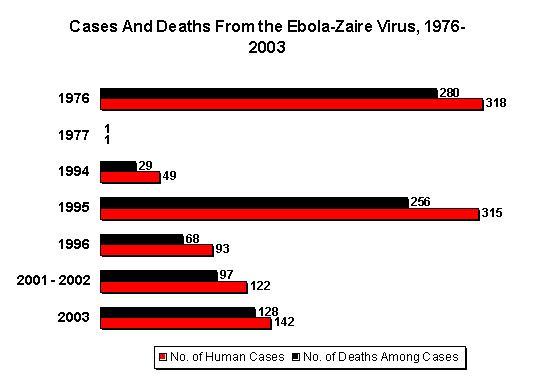Tabla Ébola