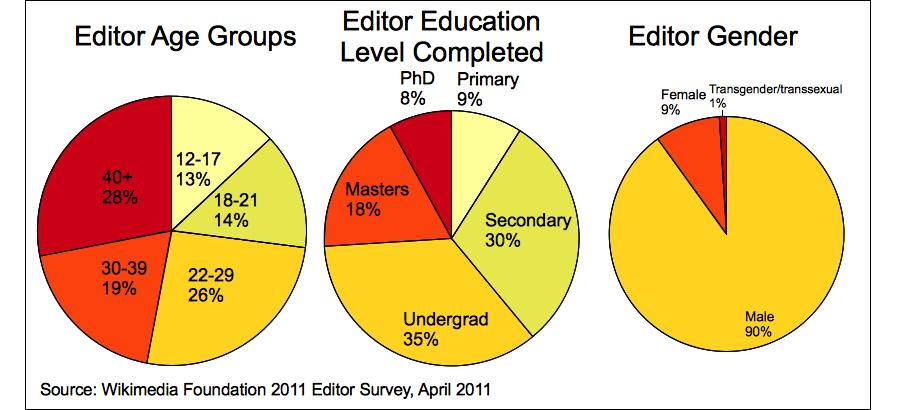 WP Editor survey demographic breakdown