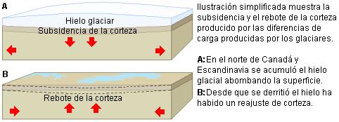 Presión de un casquete glaciar sobre la corteza