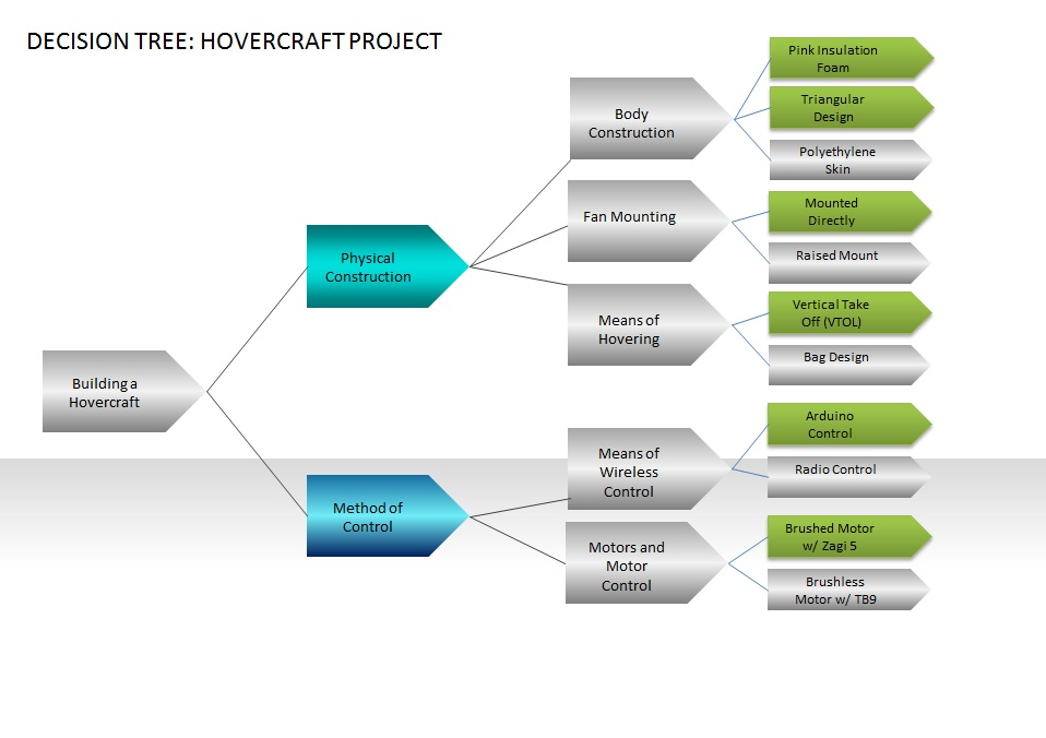 Decision Tree for Hovercraft Project