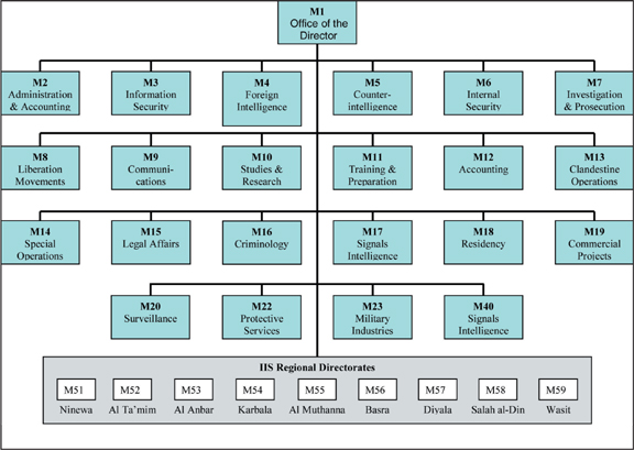 Template For Organizational Chart: Iraqi Intelligence Service organization.jpg - Wikimedia Commons,Chart