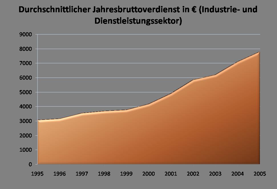 Jahresbruttoverdienst eines Angestellten im Industrie- oder Dienstleistungssektor (1995–2005)