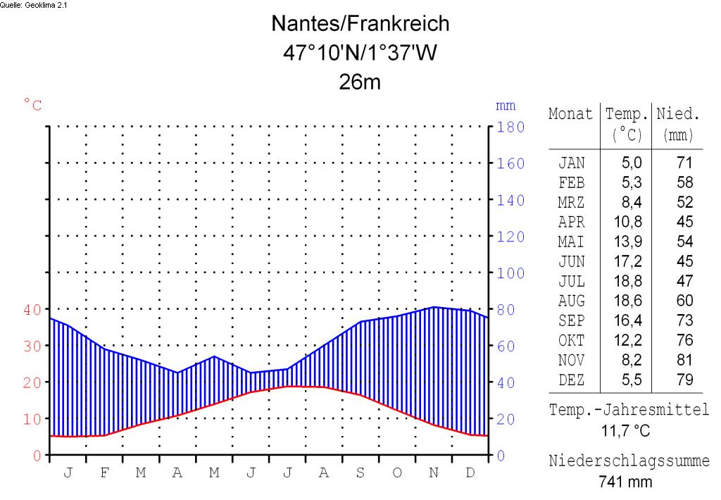 File:Klimadiagramm-deutsch-Nantes-Frankreich.png ...