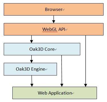 Oak3D - Wikipedia