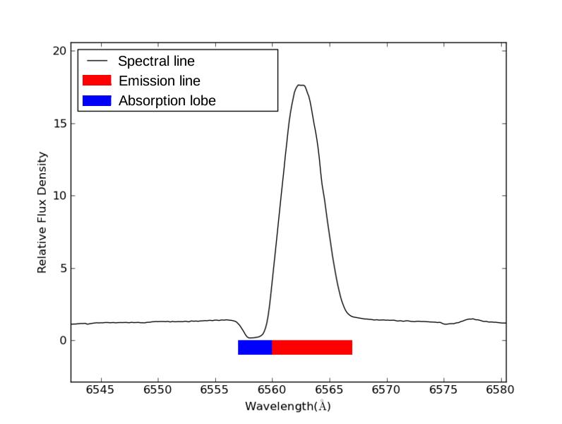 Une future supernova : P Cygni P_Cygni_Profile