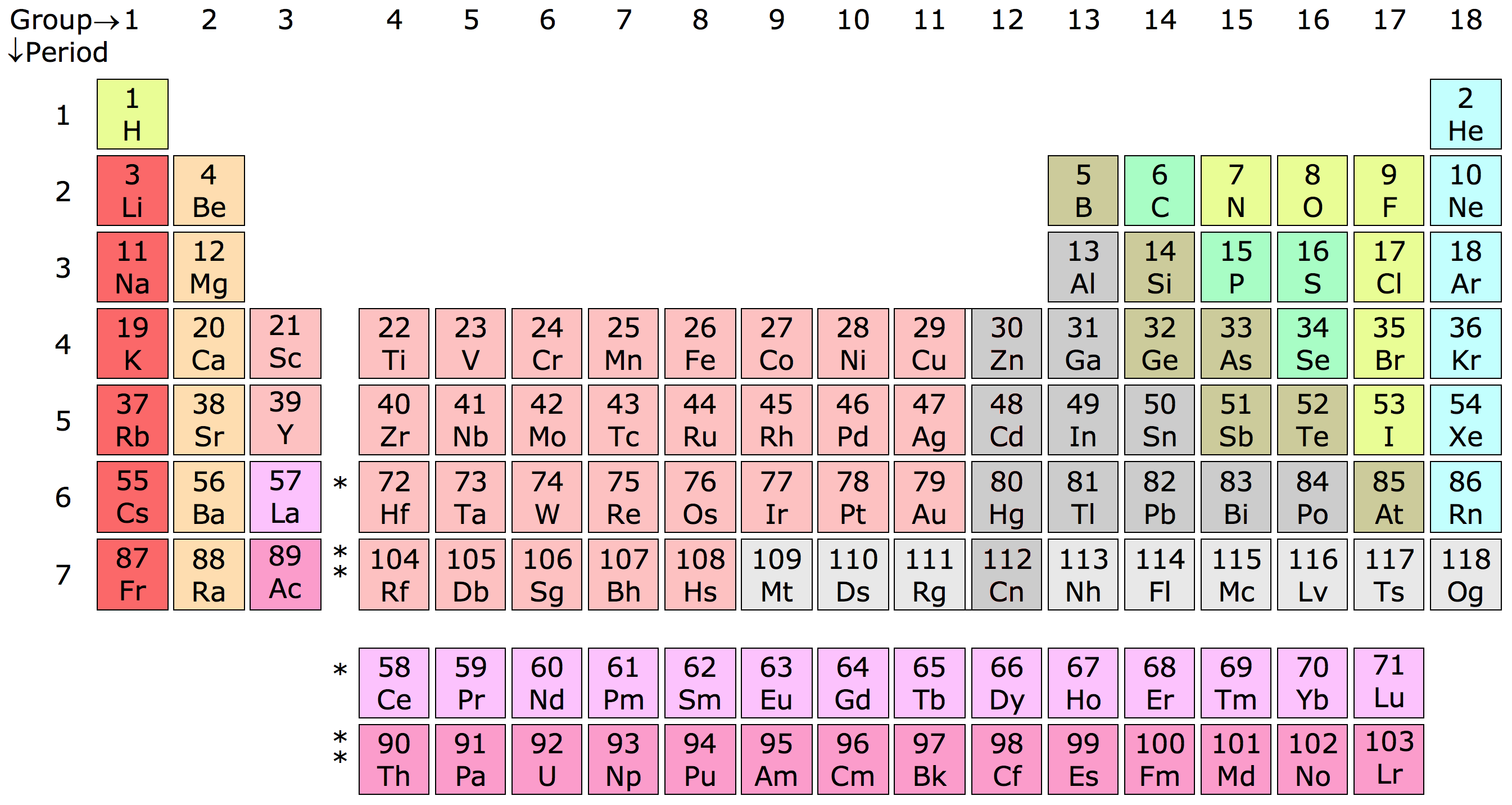 Periodic table chart peopledavidjoel periodic table chart ccuart Images