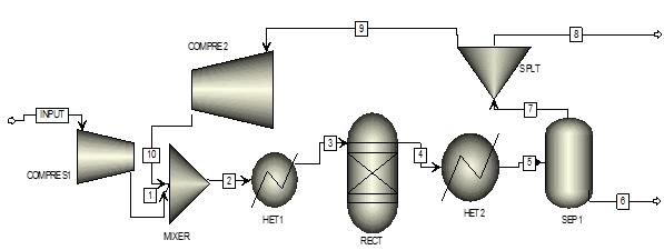 Modeling and simulation of batch distillation unit - Wikipedia