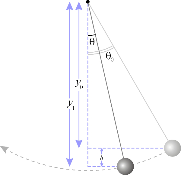 Слика:Simple pendulum height.png