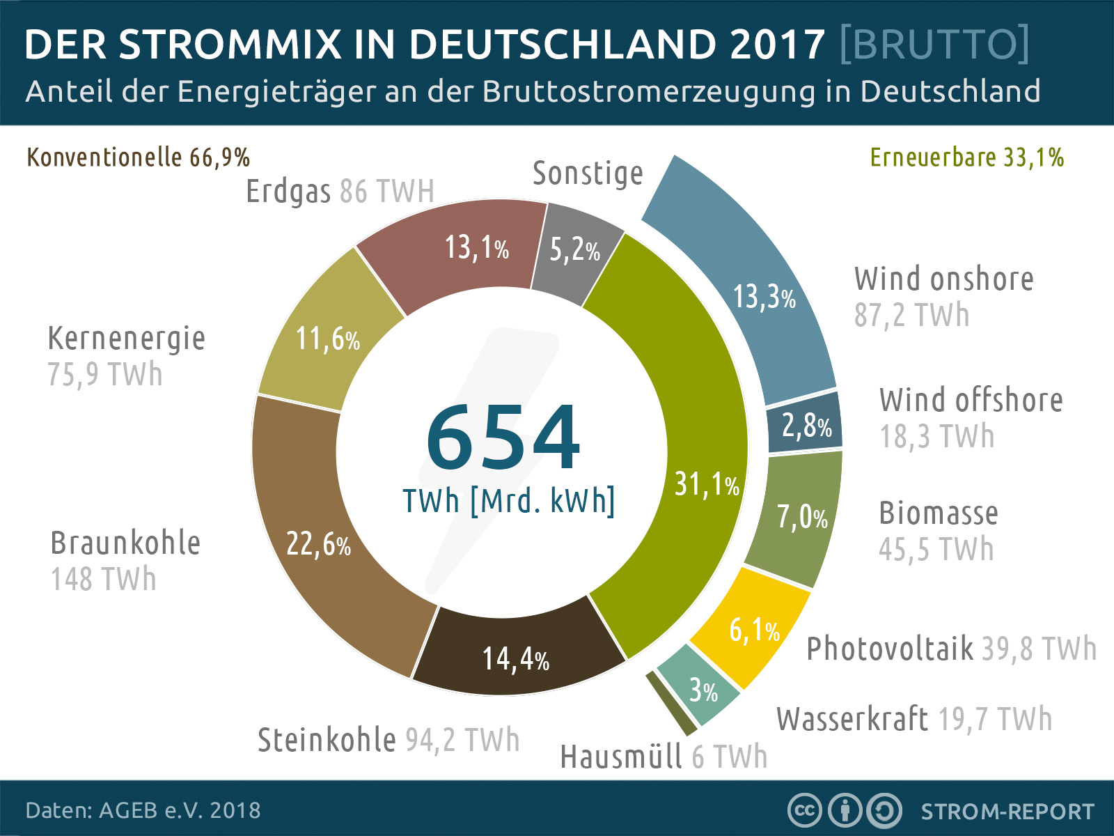 Erneuerbare Energien – Wikipedia