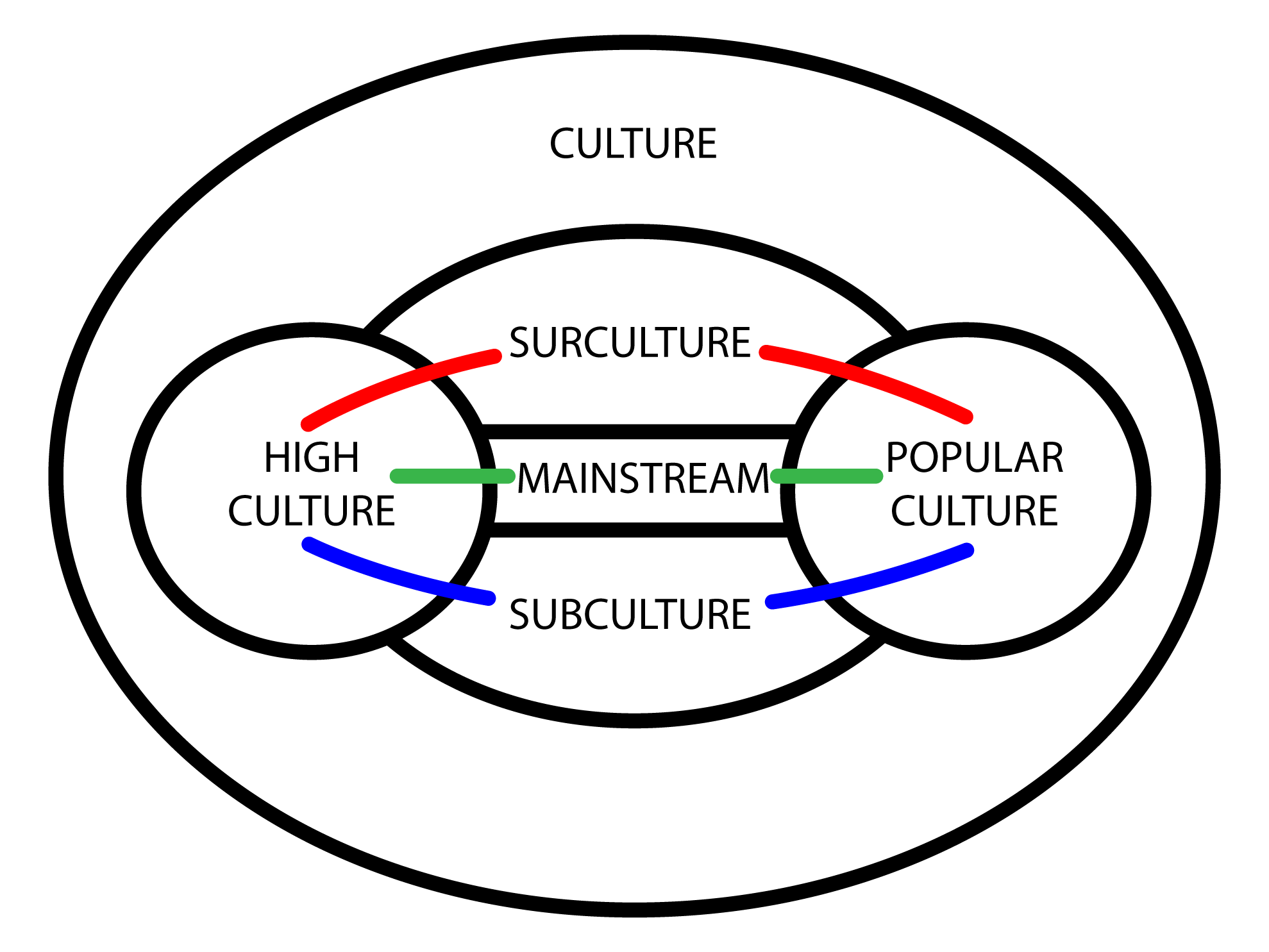 file surculture-diagram500 png