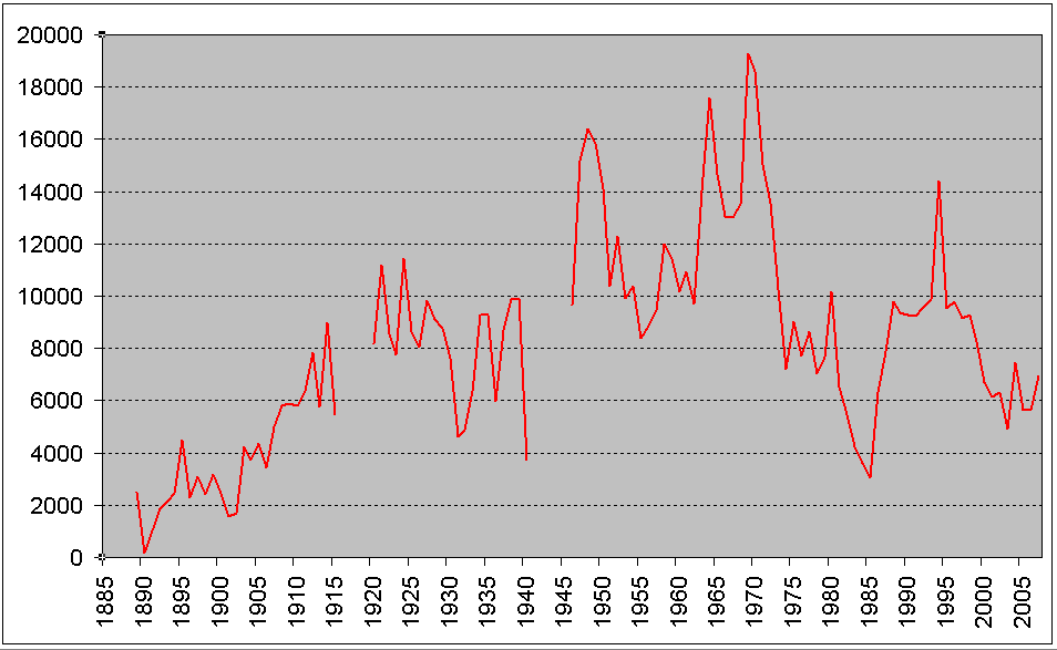 Swindon_Town_home_attendances_since_1889