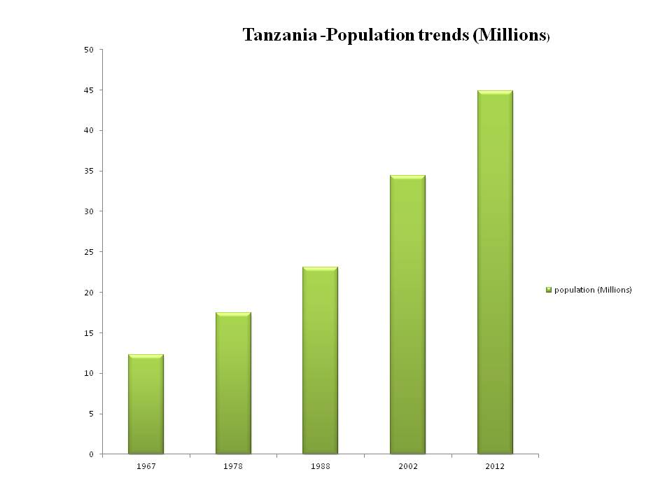 how to write about the population trend for an