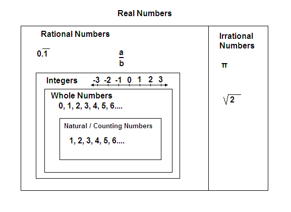 The Number System Wikiversity – Rational and Irrational Numbers Worksheet