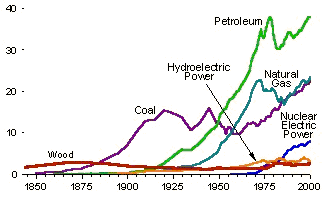 US_historical_energy_consumption.PNG