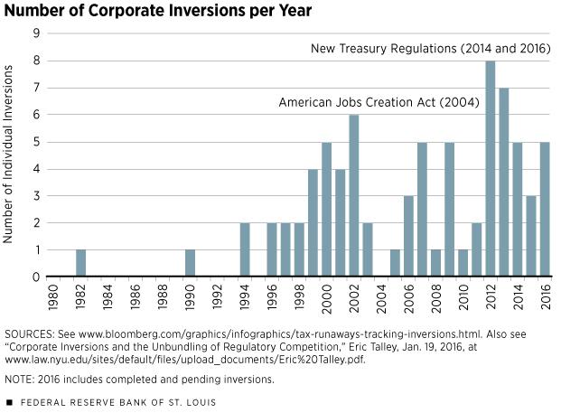 Tax inversion - Wikipedia