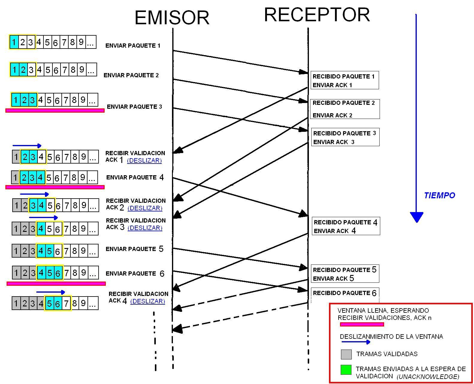 #CC00AE protocolos EUBCA 1390 Protocolos De Janelas Deslizantes