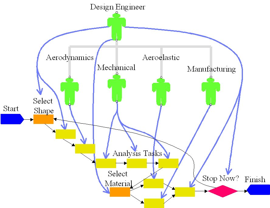 Mechanical Engineering Flow Chart: Agent-based-simulation-of-design-team.jpg - Wikimedia Commons,Chart