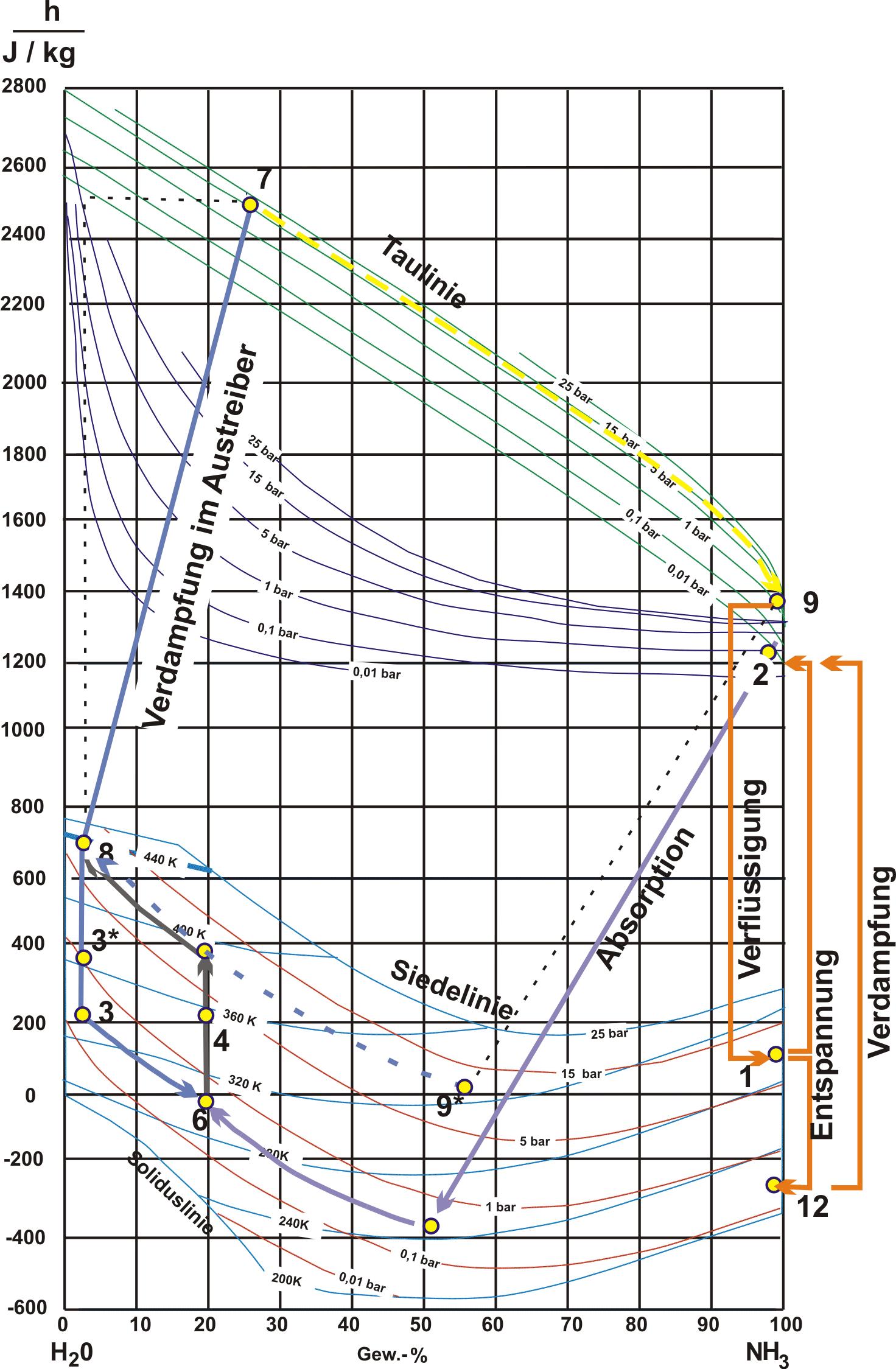 Fantastisch Heizungswasser Diagramm Ideen - Der Schaltplan ...