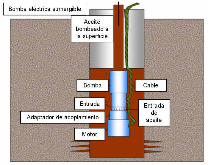 Bomba sumergible wikipedia la enciclopedia libre for Bomba de agua sumergible
