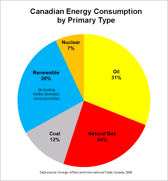 File Canadian Energy Consumption By Type Png Wikipedia