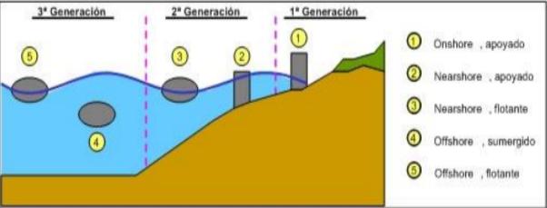 Energía Undimotriz Wikipedia La Enciclopedia Libre