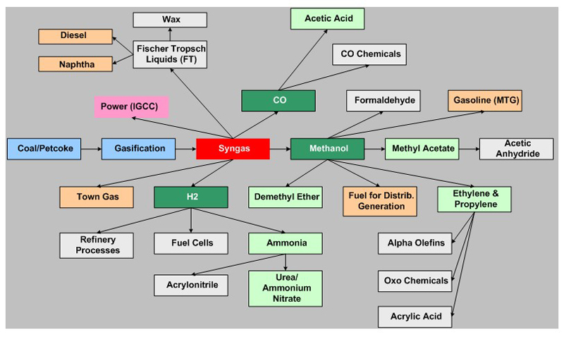 Construction Project Process Flow Chart: Coal - Wikipedia,Chart