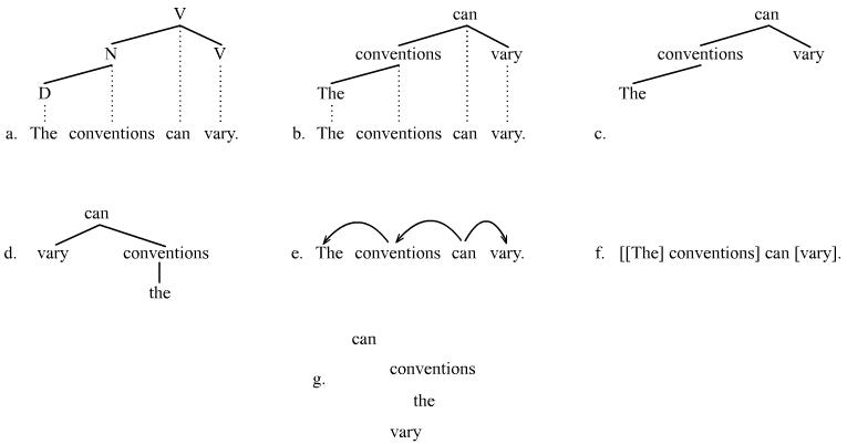 Konwencje ilustrujące zależności