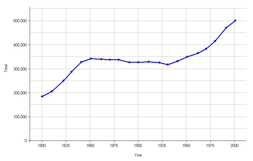 Graph showing Cornwall's population from 1800 to 2000