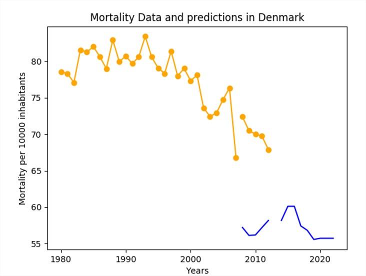 Courbe de la prédiction pour le Danemark avec les features de la Suède