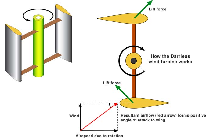 wind turbines diagram. Darrieus wind turbine