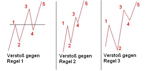 3 Impulswellen mit Verstößen gegen die Regeln 1, 2 und 3