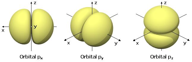 Archivo:Es-Orbitales p.png