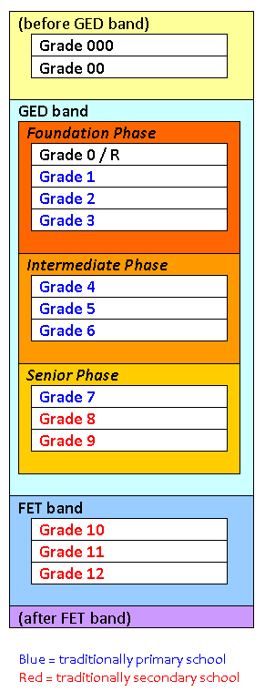Grouping of grades into phases, bands, and schools