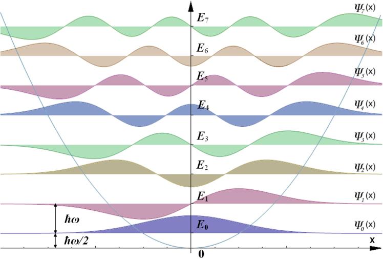 Physique quantique for dummies - Page 10 HarmOsziFunktionen