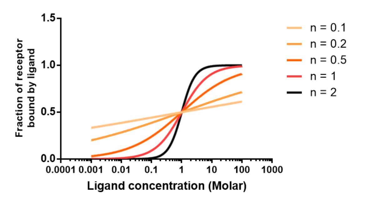 Hill equation (biochemistry) - Wikipedia