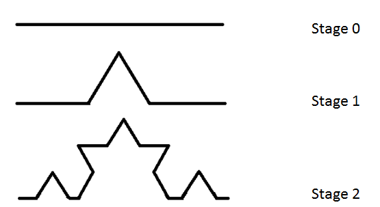 This shows the generator (stage 0) and iterations of stage 1 and 2 of the Koch curve.