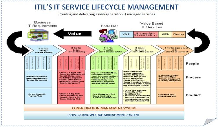 change management process thesis